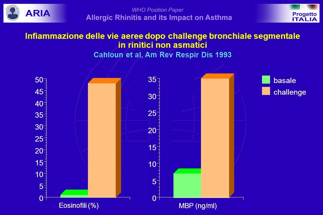 Eosinofili (%) 0 5 10 15 20 25 30 35 40 45 50 MBP (ng/ml) 0 5 10 15 20 25 30 35 basale challenge Infiammazione delle vie aeree dopo challenge bronchia
