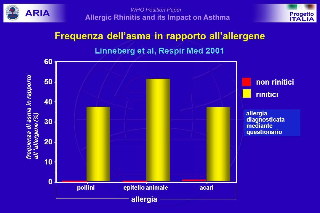 allergia diagnosticata mediante questionario 0 10 20 30 40 50 60 frequenza di asma in rapporto all allergene (%) polliniepitelio animaleacari allergia