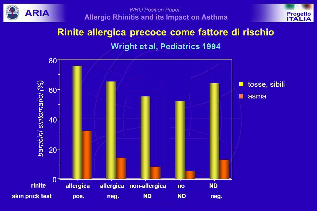 0 20 40 60 80 bambini sintomatici (%) allergica non-allergicanoND asma rinite skin prick test pos. neg. ND ND neg. tosse, sibili Rinite allergica prec