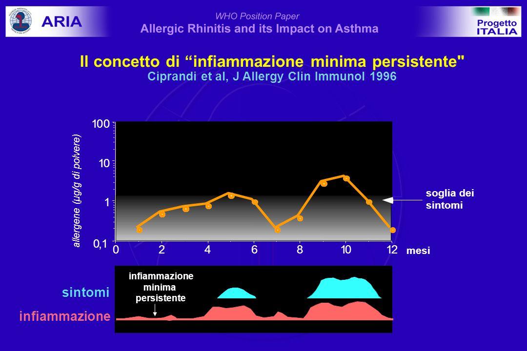 Rapporti tra rinite ed asma: principali quesiti.