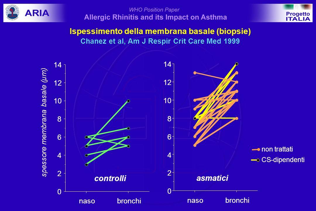 Biopsie nasali nellasmatico Gaga et al, Clin Exp Allergy 2000 0 10 20 30 40 50 60 cellule positive per campo EG2CD4CD8 controlli A + R - A+ R+