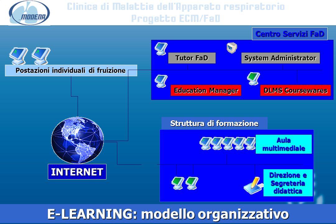 C INTERNET Postazioni individuali di fruizione Centro Servizi FaD E-LEARNING: modello organizzativo Struttura di formazione Aulamultimediale Direzione e Segreteriadidattica Tutor FaD System Administrator Education Manager DLMS Coursewares
