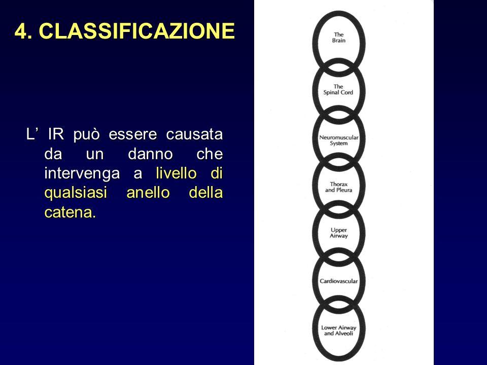 4. CLASSIFICAZIONE L IR può essere causata da un danno che intervenga a livello di qualsiasi anello della catena.