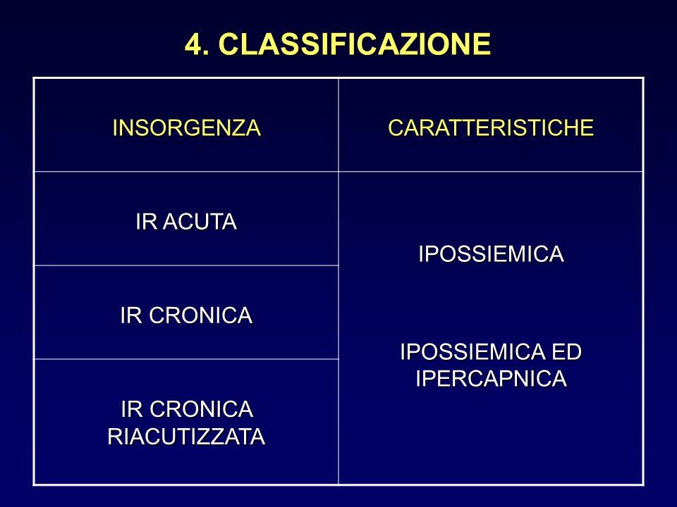 4. CLASSIFICAZIONE INSORGENZACARATTERISTICHE IR ACUTA IPOSSIEMICA IPOSSIEMICA ED IPERCAPNICA IR CRONICA IR CRONICA RIACUTIZZATA