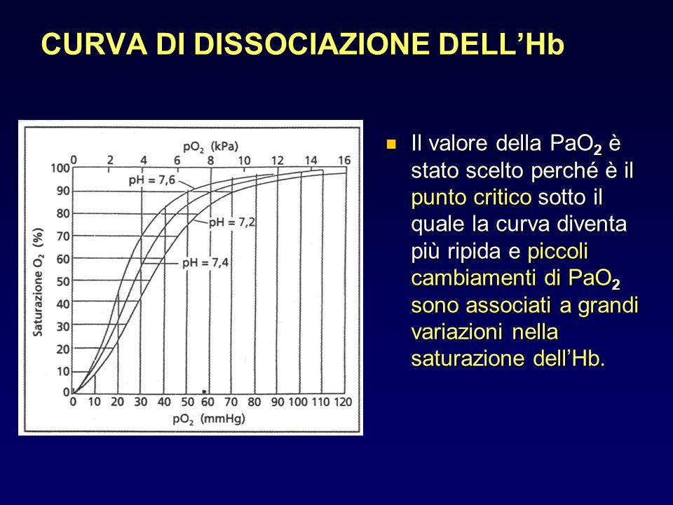 CONCLUSIONI DEFINIZIONE DEFINIZIONE DIAGNOSI DIAGNOSI criteri emogasanalitici criteri emogasanalitici MECCANISMI FISIOPATOLOGICI MECCANISMI FISIOPATOLOGICI IPOSSIEMIA (ipoventilazione, alterazione della diffusione, shunt, squilibrio Va/Q) IPERCAPNIA (ipoventilazione, squilibrio Va/Q) CLASSIFICAZIONE Tipo 1 (ipossiemica) Tipo 2 (ipossiemica-ipercapnica) TERAPIA farmacologica, ossigenoterapia, ventiloterapia (metodiche di somministrazione) farmacologica, ossigenoterapia, ventiloterapia (metodiche di somministrazione)