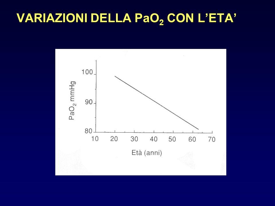 IR CRONICA RIACUTIZZATA Se ad un certo punto, in un paziente con IR cronica, interviene un aumento rapido della PaCO 2, che non riesca ad essere compensato da meccanismi cronicamente già impegnati, si ha aumento del pH e compare il quadro dellIR cronica riacutizzata.
