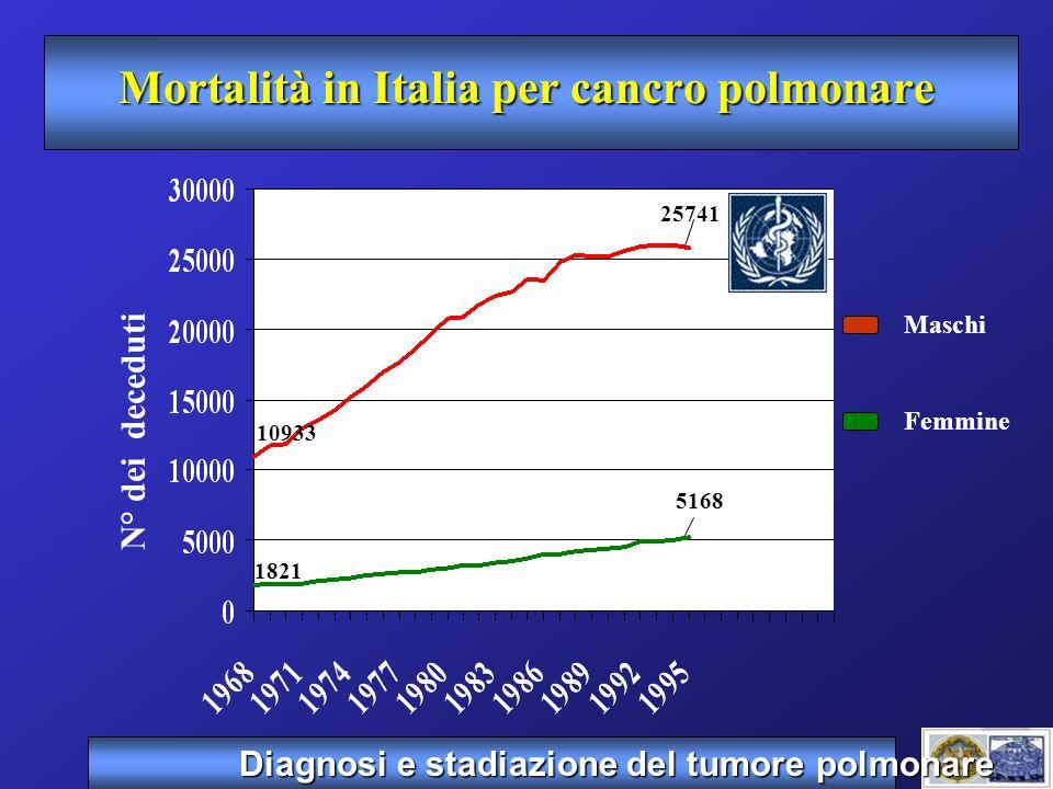 Mortalità in Italia per cancro polmonare Maschi Femmine N° dei deceduti 25741 5168 1821 10933 Diagnosi e stadiazione del tumore polmonare