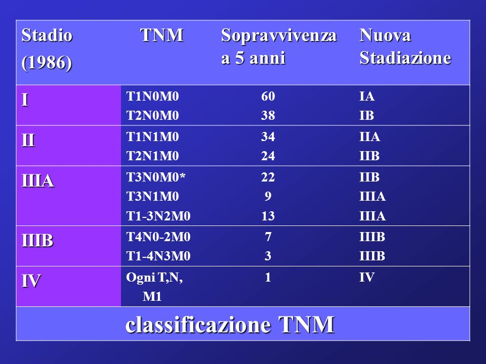 Stadio(1986) TNM TNM Sopravvivenza a 5 anni Nuova Stadiazione I T1N0M0 T2N0M0 60 38 IA IB II T1N1M0 T2N1M0 34 24 IIA IIB IIIA T3N0M0* T3N1M0 T1-3N2M0