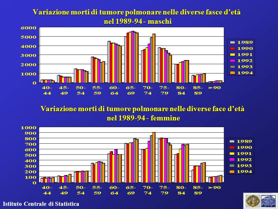 Variazione morti di tumore polmonare nelle diverse fasce detà nel 1989-94 - maschi Istituto Centrale di Statistica Variazione morti di tumore polmonar
