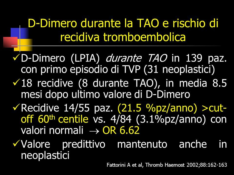 D-Dimero durante la TAO e rischio di recidiva tromboembolica D-Dimero (LPIA) durante TAO in 139 paz.