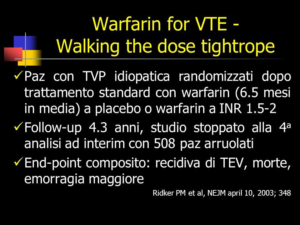 Warfarin for VTE - Walking the dose tightrope Paz con TVP idiopatica randomizzati dopo trattamento standard con warfarin (6.5 mesi in media) a placebo o warfarin a INR 1.5-2 Follow-up 4.3 anni, studio stoppato alla 4 a analisi ad interim con 508 paz arruolati End-point composito: recidiva di TEV, morte, emorragia maggiore Ridker PM et al, NEJM april 10, 2003; 348