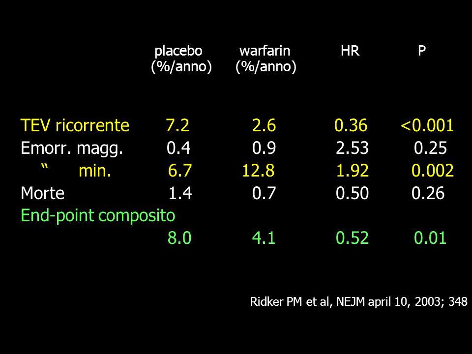 placebo warfarin HR P (%/anno) (%/anno) TEV ricorrente 7.2 2.6 0.36 <0.001 Emorr.