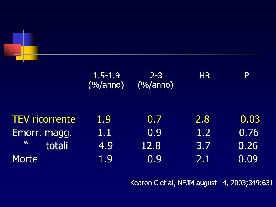 1.5-1.9 2-3 HR P (%/anno) (%/anno) TEV ricorrente 1.9 0.7 2.8 0.03 Emorr.