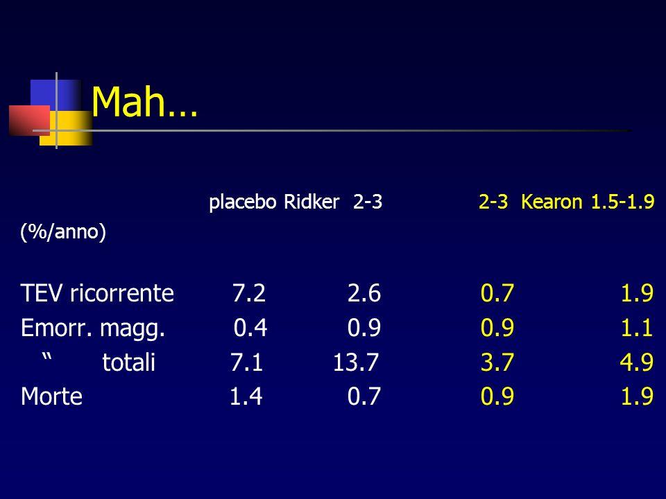 Mah… placebo Ridker 2-3 2-3 Kearon 1.5-1.9 (%/anno) TEV ricorrente 7.2 2.6 0.7 1.9 Emorr.