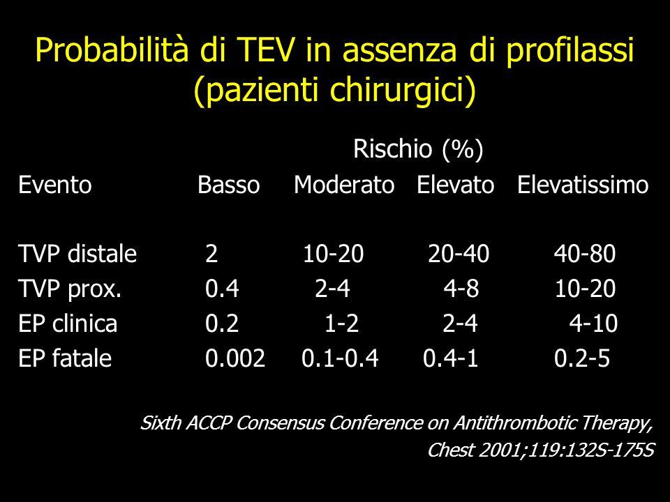 Probabilità di TEV in assenza di profilassi (pazienti chirurgici) Rischio (%) Evento Basso Moderato Elevato Elevatissimo TVP distale 2 10-20 20-4040-80 TVP prox.