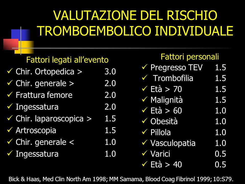 VALUTAZIONE DEL RISCHIO TROMBOEMBOLICO INDIVIDUALE Fattori legati allevento Chir.