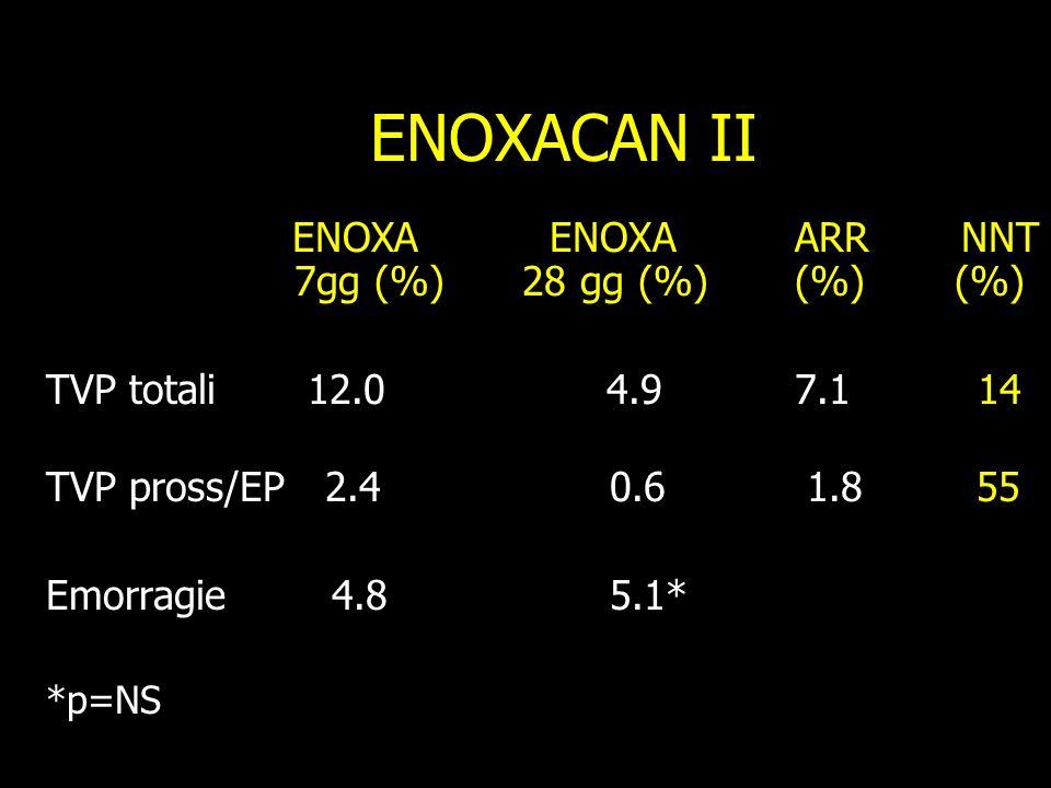 ENOXACAN II ENOXA ENOXA ARR NNT 7gg (%) 28 gg (%) (%) (%) TVP totali 12.0 4.9 7.1 14 TVP pross/EP 2.4 0.6 1.8 55 Emorragie 4.8 5.1* *p=NS
