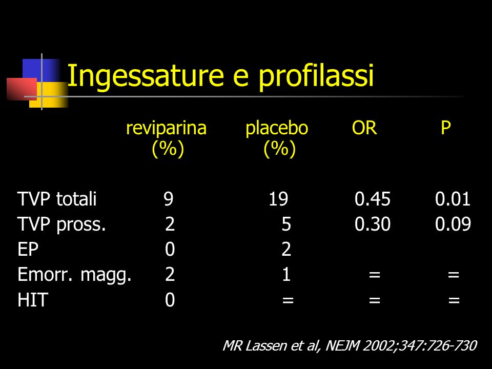 Ingessature e profilassi reviparina placebo OR P (%) (%) TVP totali 9 19 0.45 0.01 TVP pross.
