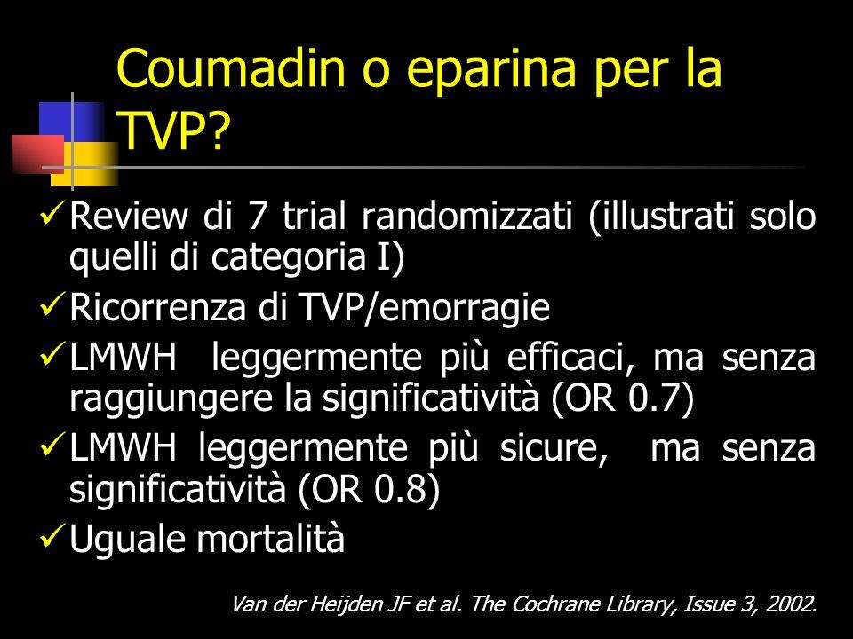 recidive (%)DD + DD - p Totali 16 5.8 <0.0001 idiopatiche16.5 7 0.02 Causa rimuovibile 8.5 3.1 0.16 Neoplasia34.8 16.7 0.20 Trombofilici27.1 4.2 <0.000 Non trombofilici 12.3 6.2 0.03 G Palareti et al, Circulation 2003;108:313-318