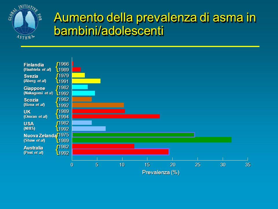 Aumento della prevalenza di asma in bambini/adolescenti 05101520253035 1992 1982 1989 1975 1992 1982 1994 1989 1992 1982 1992 1982 1991 1979 1989 1966