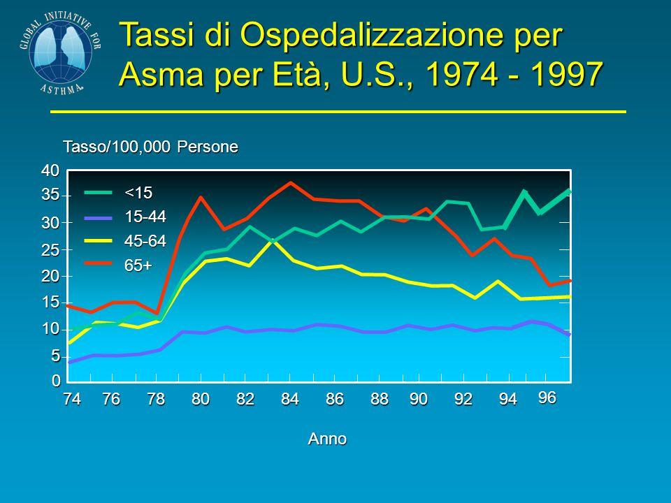 Tassi di Ospedalizzazione per Asma per Età, U.S., 1974 - 1997 40 35 30 25 20 15 7476788082848688 Tasso/100,000 Persone 10 5 0 909294 <1515-4445-6465+