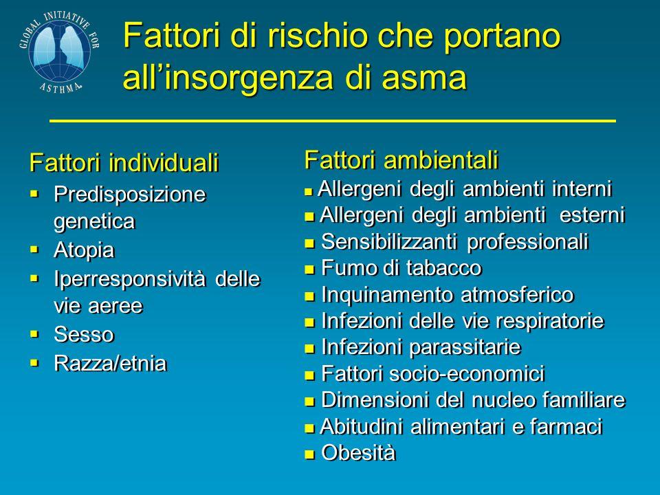 Fattori di rischio che portano allinsorgenza di asma Fattori individuali Predisposizione genetica Atopia Iperresponsività delle vie aeree Sesso Razza/