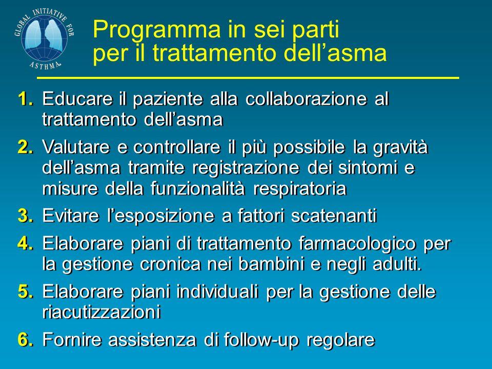 Programma in sei parti per il trattamento dellasma 1.Educare il paziente alla collaborazione al trattamento dellasma 2.Valutare e controllare il più p