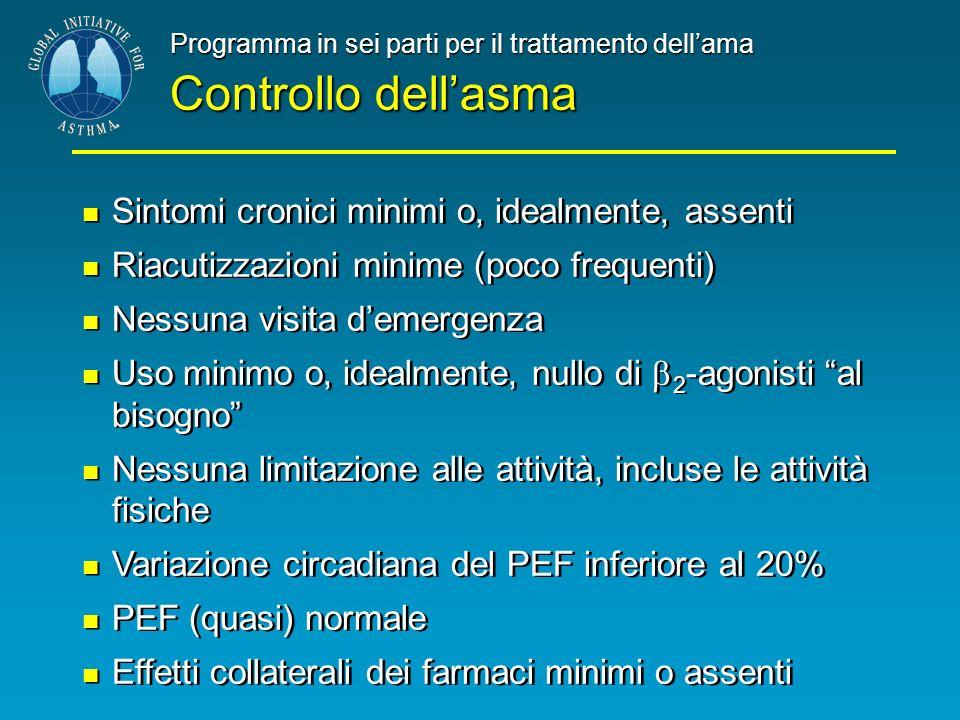 Programma in sei parti per il trattamento dellama Controllo dellasma Sintomi cronici minimi o, idealmente, assenti Riacutizzazioni minime (poco freque