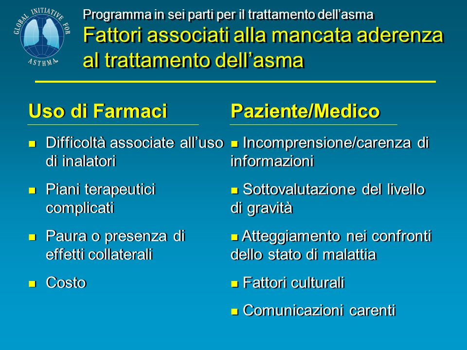 Programma in sei parti per il trattamento dellasma Fattori associati alla mancata aderenza al trattamento dellasma Uso di Farmaci Difficoltà associate