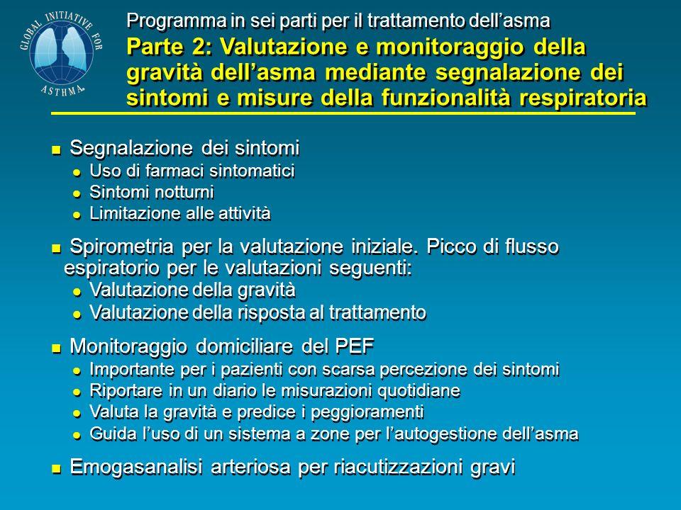 Programma in sei parti per il trattamento dellasma Parte 2: Valutazione e monitoraggio della gravità dellasma mediante segnalazione dei sintomi e misu