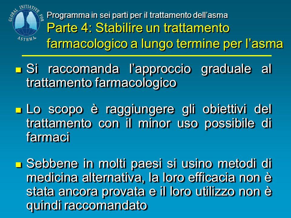 Programma in sei parti per il trattamento dellasma Parte 4: Stabilire un trattamento farmacologico a lungo termine per lasma Programma in sei parti pe