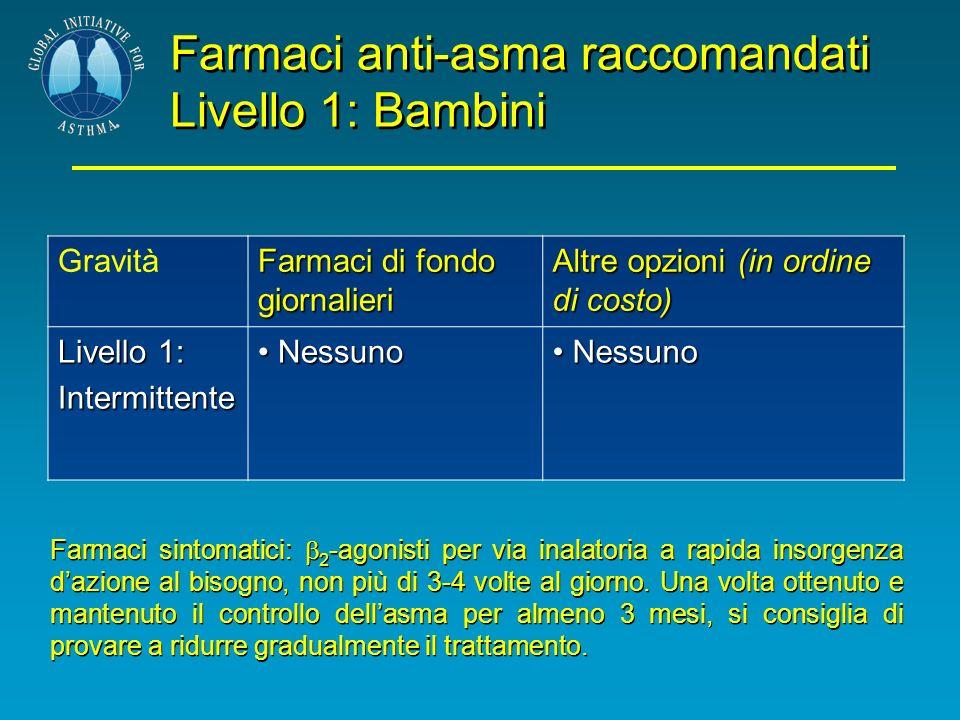 Farmaci anti-asma raccomandati Livello 1: Bambini Gravità Farmaci di fondo giornalieri Altre opzioni (in ordine di costo) Livello 1: Intermittente Nes