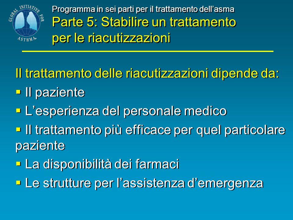 Programma in sei parti per il trattamento dellasma Parte 5: Stabilire un trattamento per le riacutizzazioni Il trattamento delle riacutizzazioni dipen