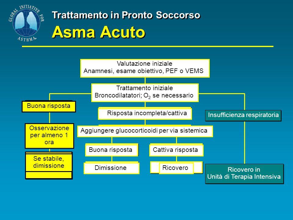 Trattamento in Pronto Soccorso Asma Acuto Buona risposta Osservazione per almeno 1 ora Se stabile, dimissione Valutazione iniziale Anamnesi, esame obi