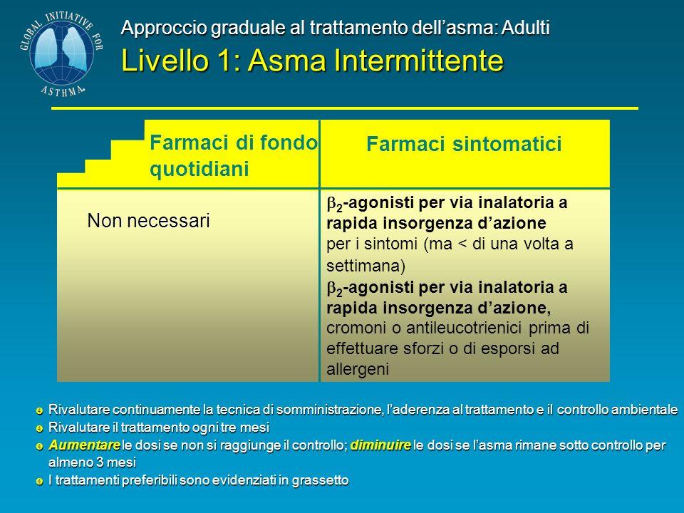Approccio graduale al trattamento dellasma: Adulti Livello 1: Asma Intermittente Non necessari 2 -agonisti per via inalatoria a rapida insorgenza dazi