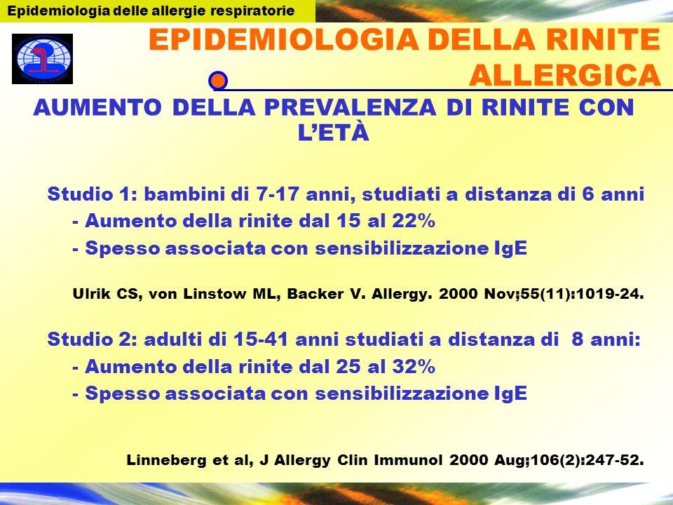 EPIDEMIOLOGIA DELLA RINITE ALLERGICA Studio 1: bambini di 7-17 anni, studiati a distanza di 6 anni - Aumento della rinite dal 15 al 22% - Spesso assoc
