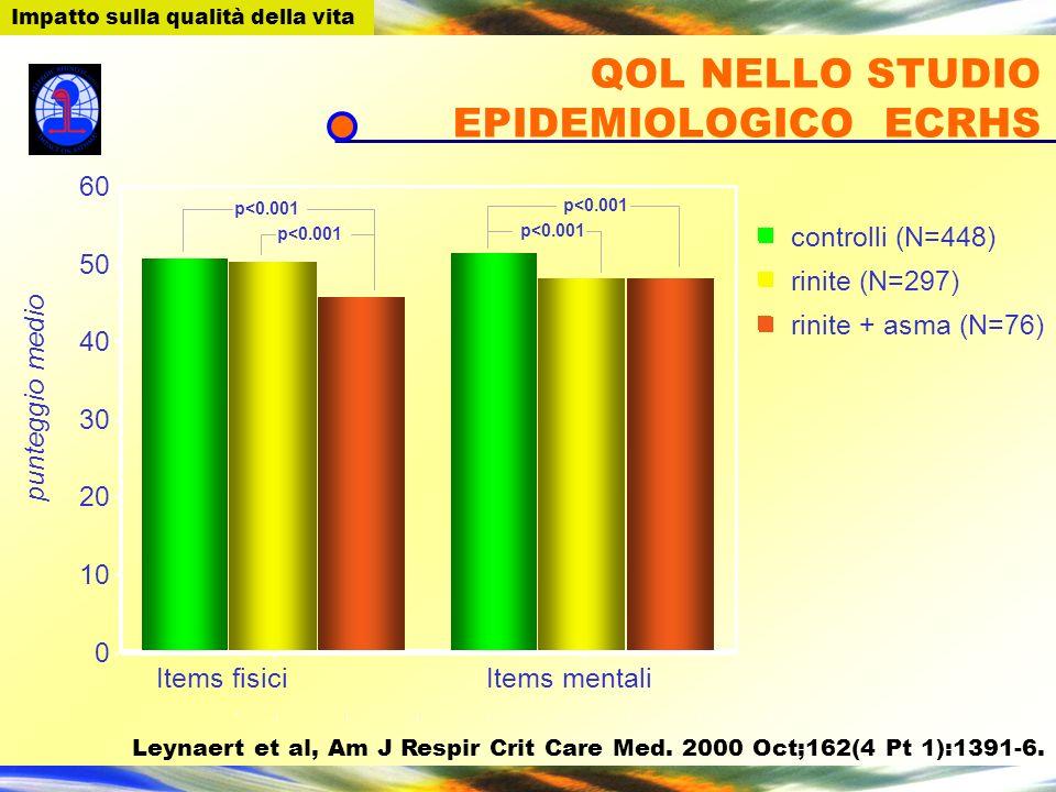 0 10 20 30 40 50 60 punteggio medio Items fisiciItems mentali rinite + asma (N=76) rinite (N=297) controlli (N=448) p<0.001 QOL NELLO STUDIO EPIDEMIOL
