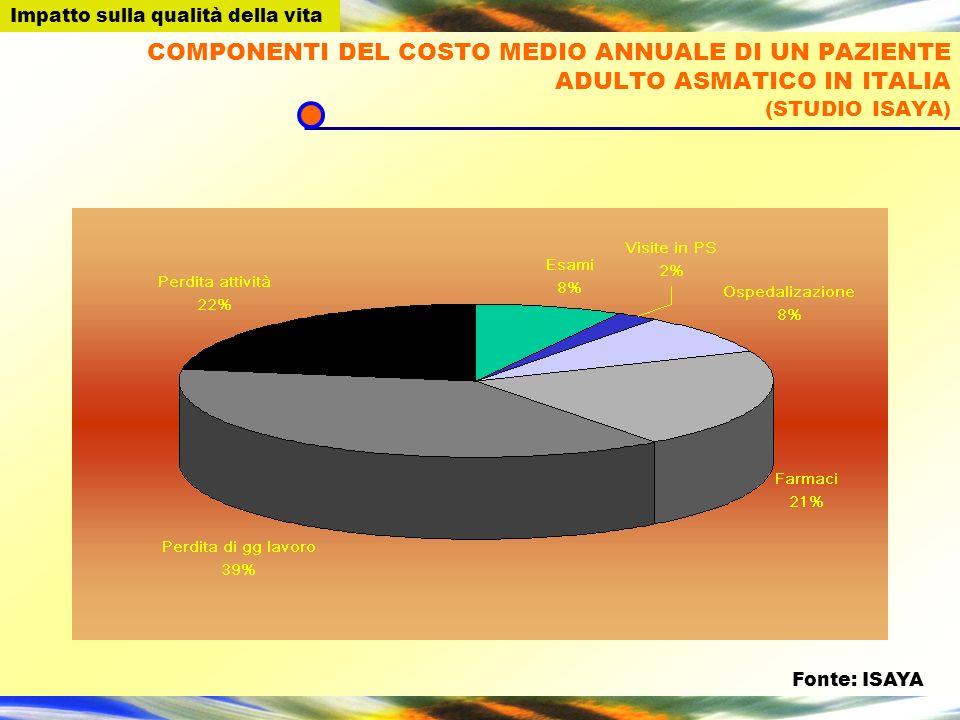 COMPONENTI DEL COSTO MEDIO ANNUALE DI UN PAZIENTE ADULTO ASMATICO IN ITALIA (STUDIO ISAYA) : Fonte: ISAYA Impatto sulla qualità della vita