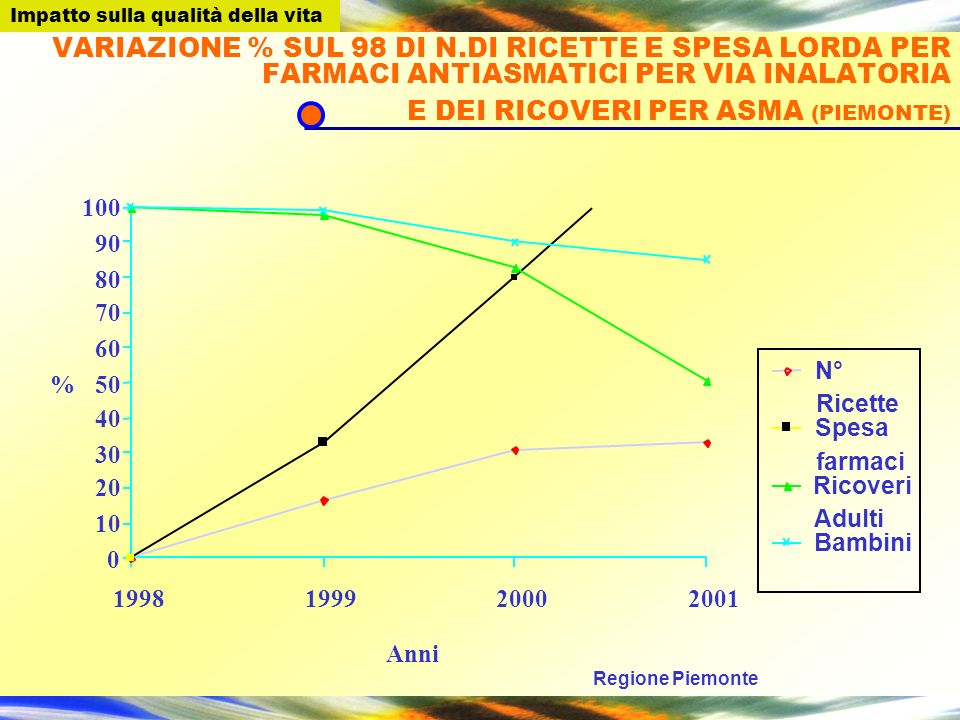 VARIAZIONE % SUL 98 DI N.DI RICETTE E SPESA LORDA PER FARMACI ANTIASMATICI PER VIA INALATORIA E DEI RICOVERI PER ASMA (PIEMONTE) 0 10 20 30 40 50 60 7