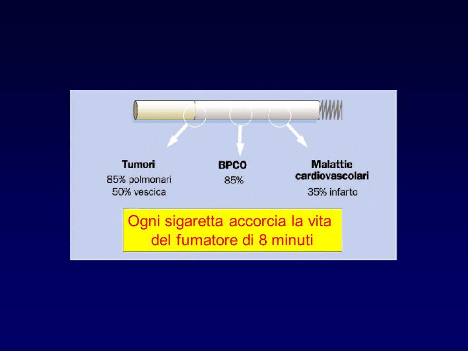 GIORNI DALLA CESSAZIONE DEL FUMO MARCATORE DI OSSIDAZIONE NEL POLMONE MDA(mmol/g wet tissue) (Petruzzelli S et Al.