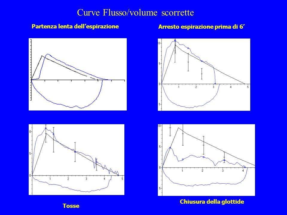Tosse Arresto espirazione prima di 6 Chiusura della glottide Partenza lenta dellespirazione Curve Flusso/volume scorrette