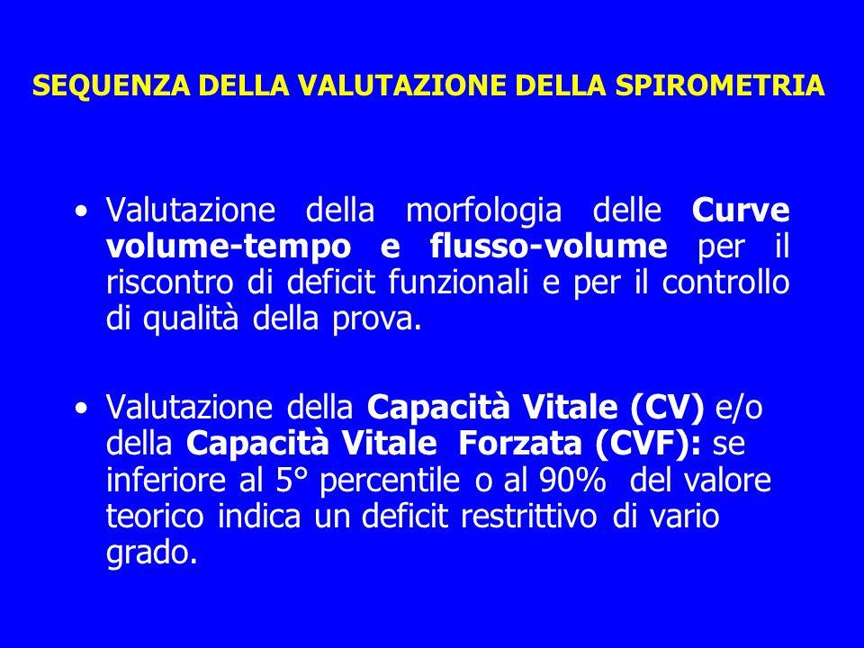 SEQUENZA DELLA VALUTAZIONE DELLA SPIROMETRIA Valutazione della morfologia delle Curve volume-tempo e flusso-volume per il riscontro di deficit funzion