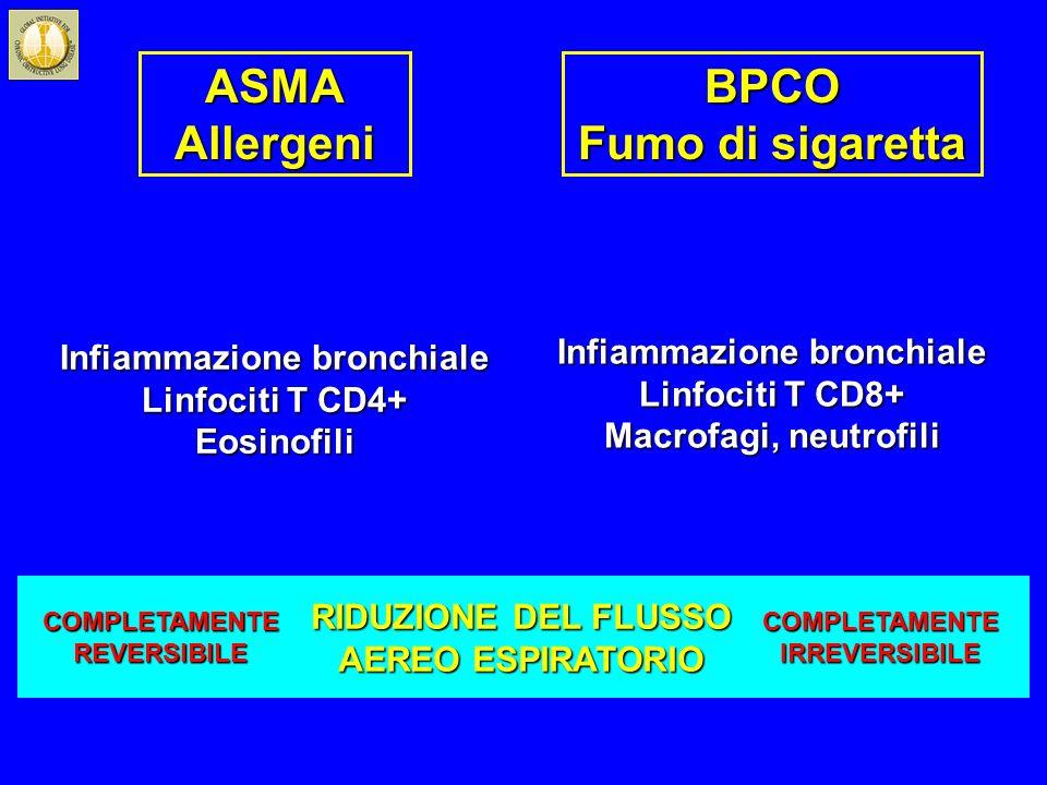 ASMAAllergeniBPCO Fumo di sigaretta Infiammazione bronchiale Linfociti T CD4+ Eosinofili Infiammazione bronchiale Linfociti T CD8+ Macrofagi, neutrofi