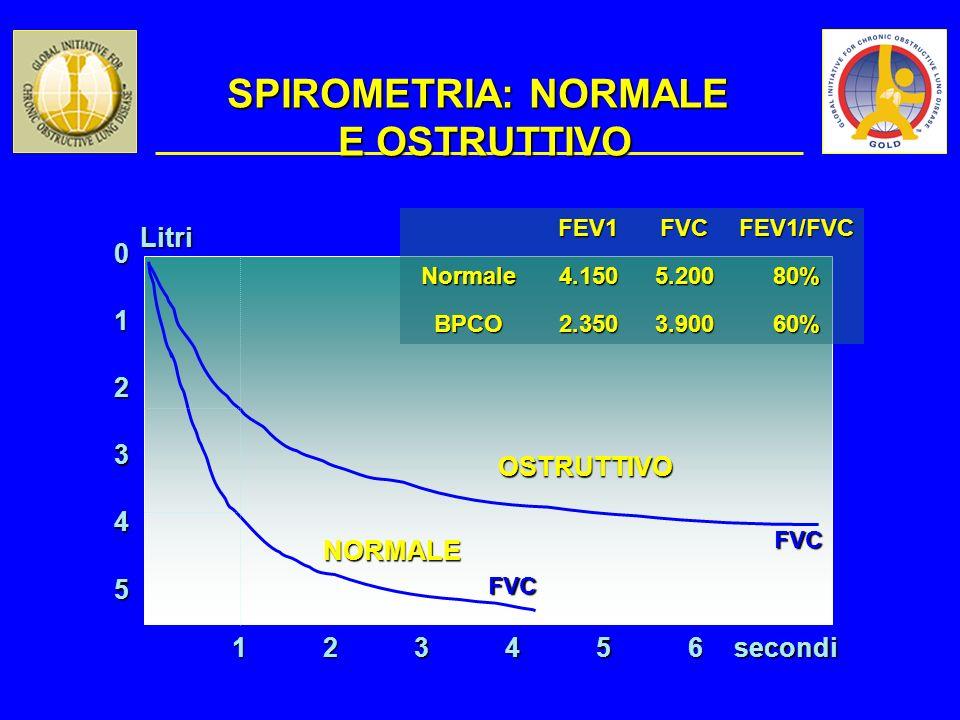 SPIROMETRIA: NORMALE E OSTRUTTIVO 5 0 1 2 3 4 123456 FVC FVC OSTRUTTIVO NORMALE secondiLitri FEV1FVCFEV1/FVCNormale4.1505.20080% BPCO2.3503.90060%