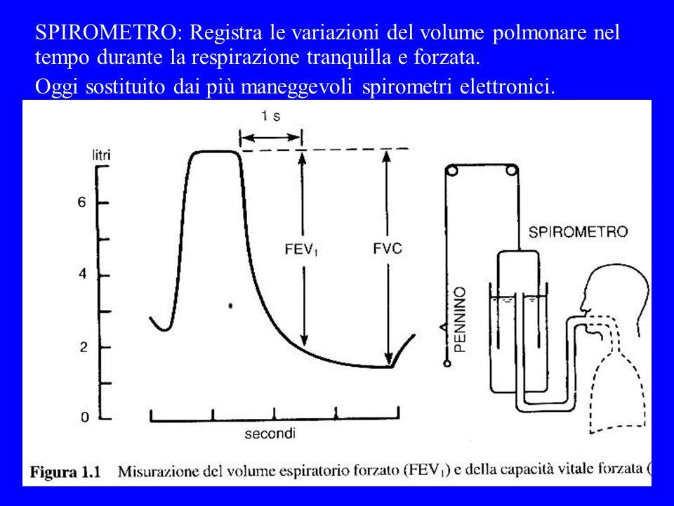 SPIROMETRO: Registra le variazioni del volume polmonare nel tempo durante la respirazione tranquilla e forzata. Oggi sostituito dai più maneggevoli sp