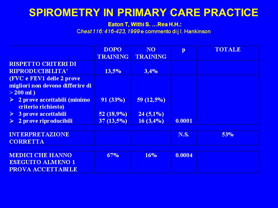 SPIROMETRY IN PRIMARY CARE PRACTICE Eaton T, Withi S. …Rea H.H.: Chest 116: 416-423, 1999 e commento di j l. Hankinson