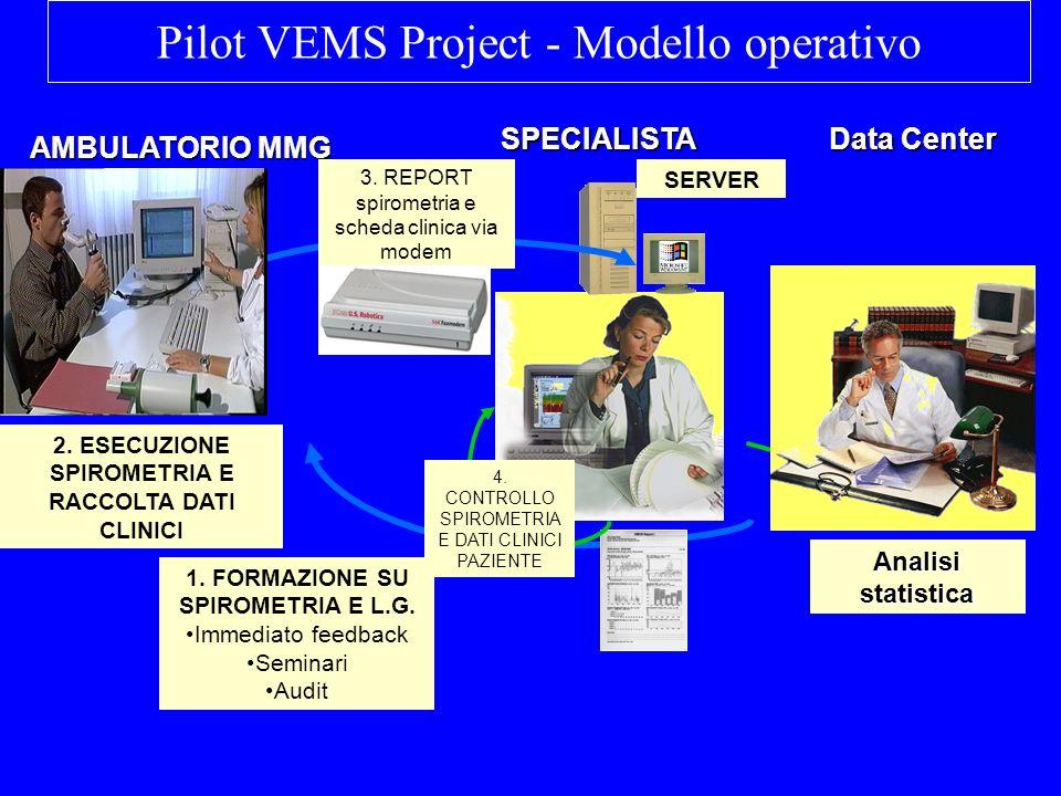 Pilot VEMS Project - Modello operativo Analisi statistica 2. ESECUZIONE SPIROMETRIA E RACCOLTA DATI CLINICI AMBULATORIO MMG SPECIALISTA 3. REPORT spir