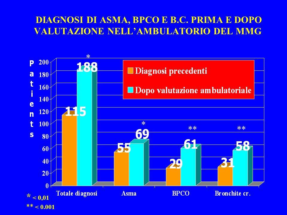 DIAGNOSI DI ASMA, BPCO E B.C. PRIMA E DOPO VALUTAZIONE NELLAMBULATORIO DEL MMG * < 0,01 ** < 0.001 ** * *