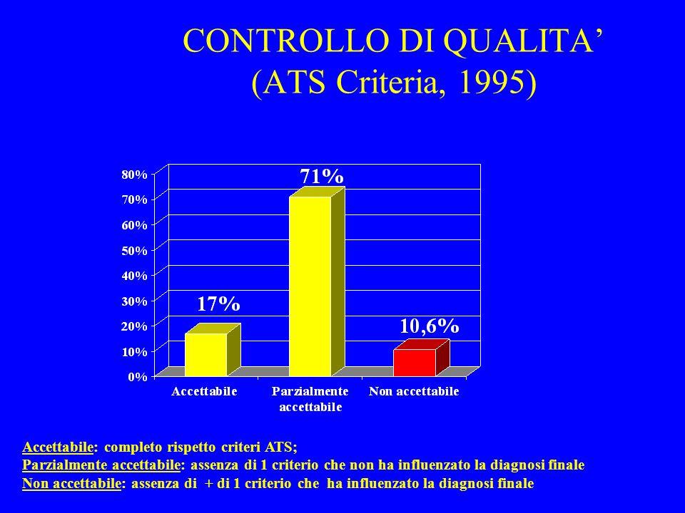 CONTROLLO DI QUALITA (ATS Criteria, 1995) Accettabile: completo rispetto criteri ATS; Parzialmente accettabile: assenza di 1 criterio che non ha influ