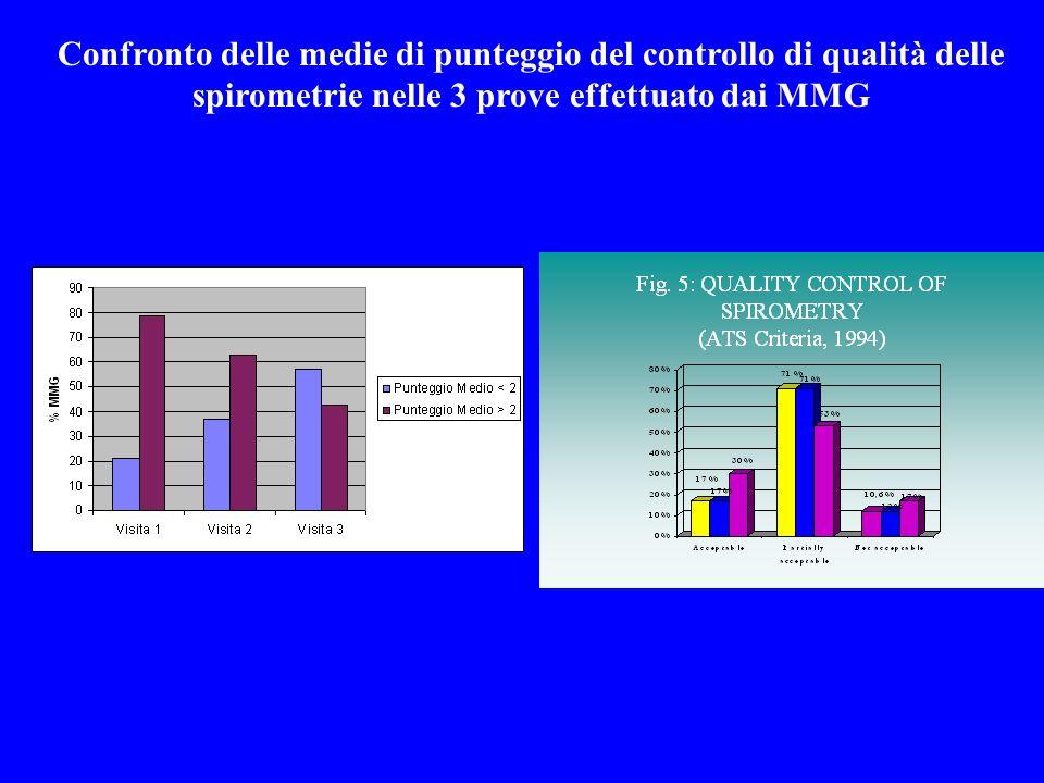 Confronto delle medie di punteggio del controllo di qualità delle spirometrie nelle 3 prove effettuato dai MMG 1.accettabile e riproducibile 2.parzial